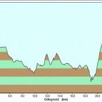 gory-stolowe-trasy-biegowe-gps-profil