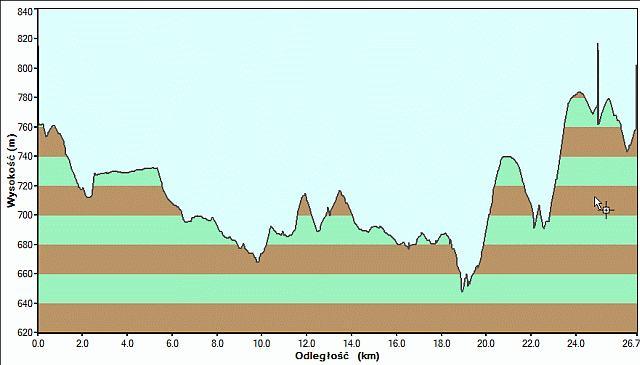 góry stołowe trasy biegowe GPS