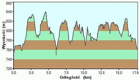 Kubalonka profil tras narciarstwa biegowego