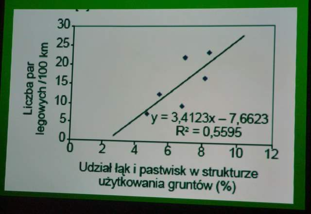 Bociany, wykres