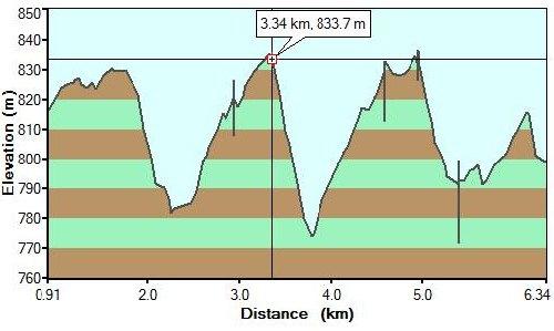 Profil trasy biegowej na Kubalonce